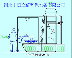 泵式水帘喷漆室