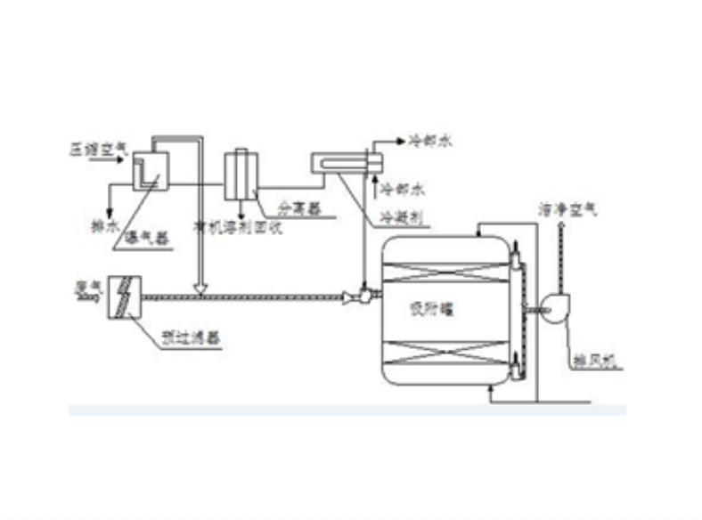 活性炭脫附裝置